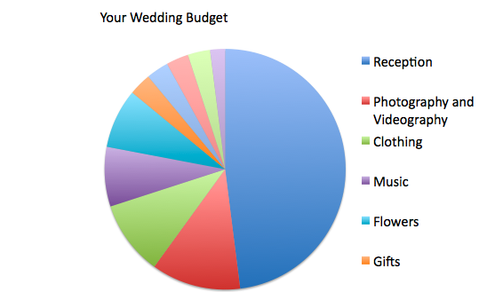 budget arguments | Bridal Expo Chicago + Milwaukee