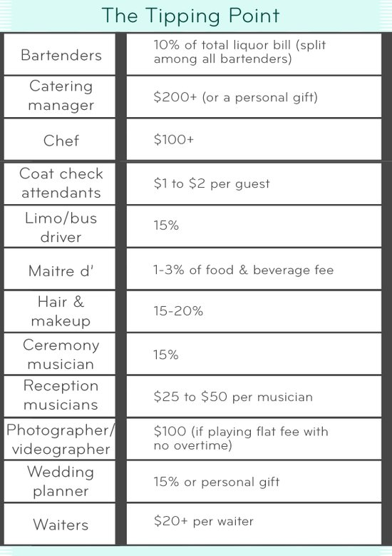 Wedding planning guide to tipping vendors