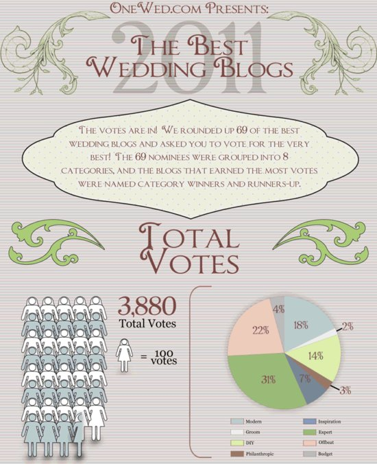 photo of The Votes Are In! The Best Wedding Blogs of 2011!