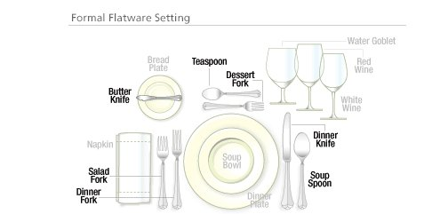A proper place setting can be complicated.