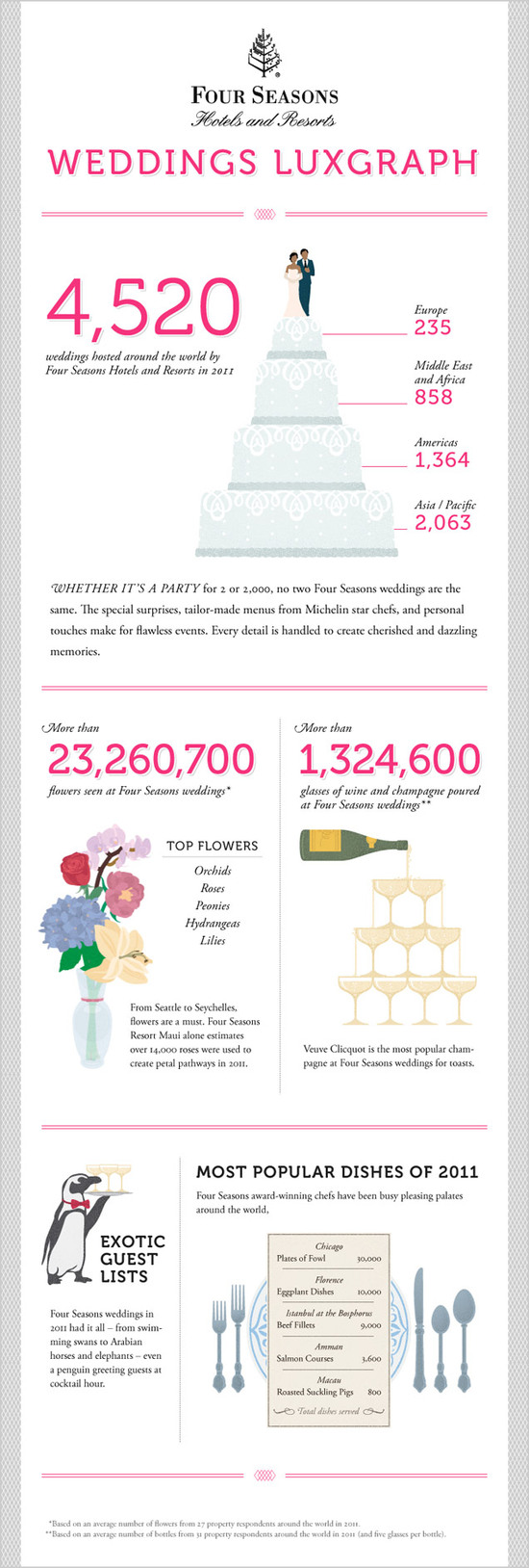 photo of four seasons weddings infographic